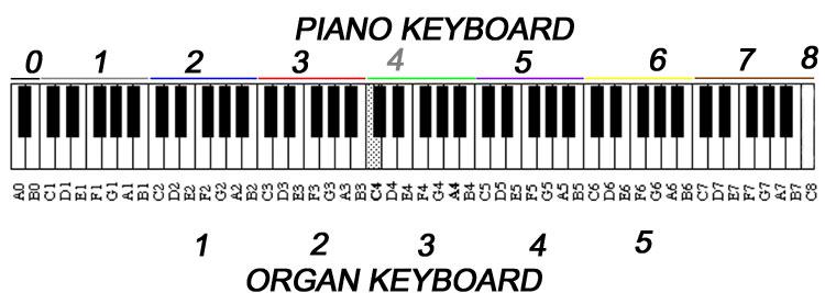 hoe leer ik piano spelen?